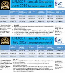 Financial Snapshots for Jun & Jul